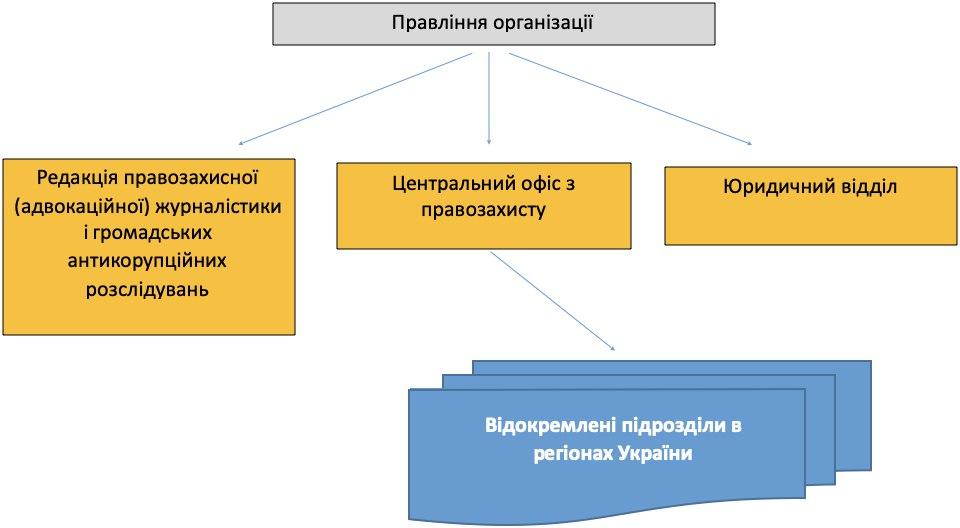 структура організації